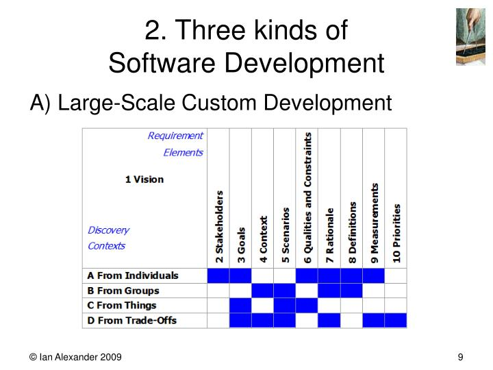 2. Three kinds of