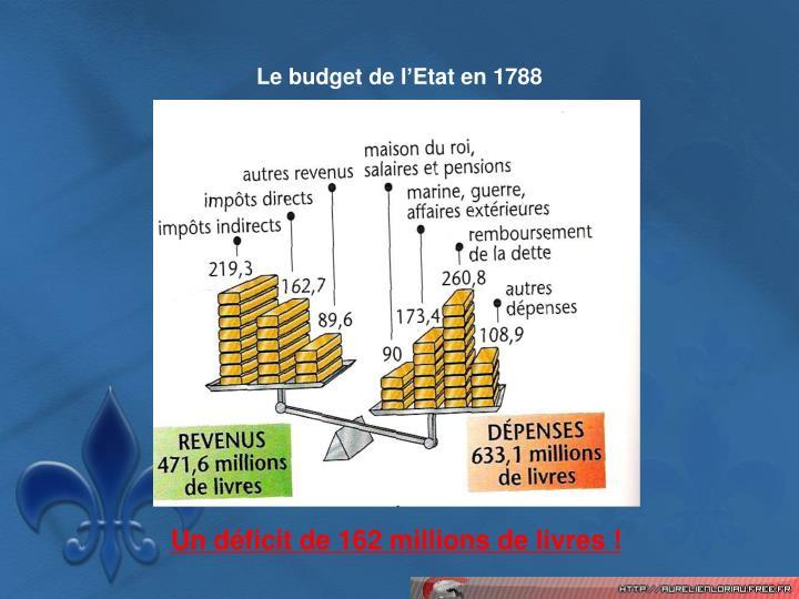 Le budget de l