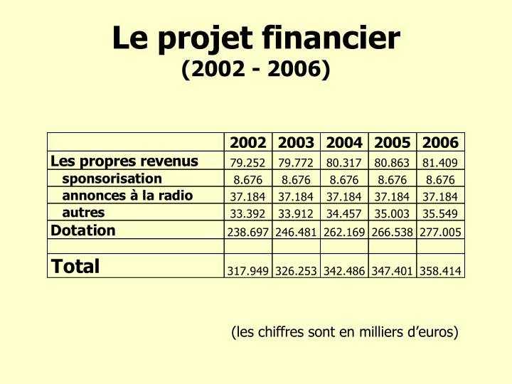Le projet financier