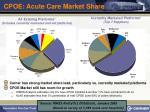 cpoe acute care market share
