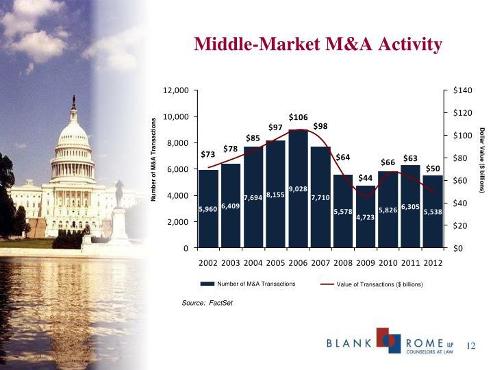 Middle-Market M&A Activity