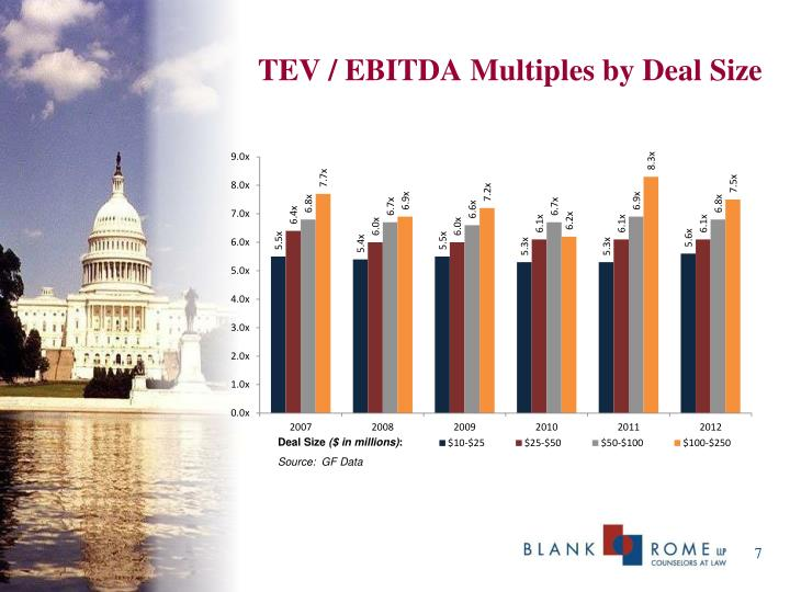 TEV / EBITDA Multiples by Deal Size