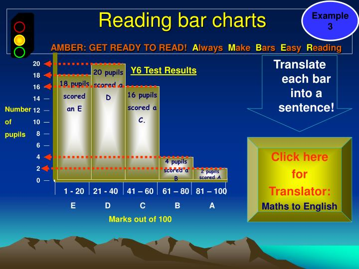 reading and interpreting graphs Learning to work with charts and graphs interpreting line plots graph worksheets: reading bar graphs worksheets.