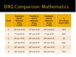drg comparison mathematics