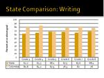 state comparison writing