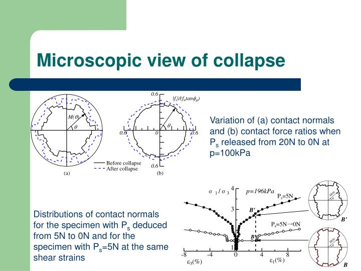 Microscopic view of collapse