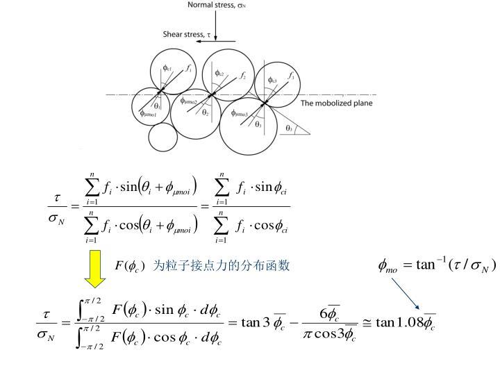 为粒子接点力的分布函数