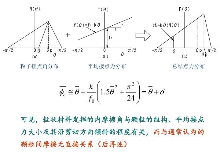 粒子接点角分布                   平均接点力分布                              总结点力分布