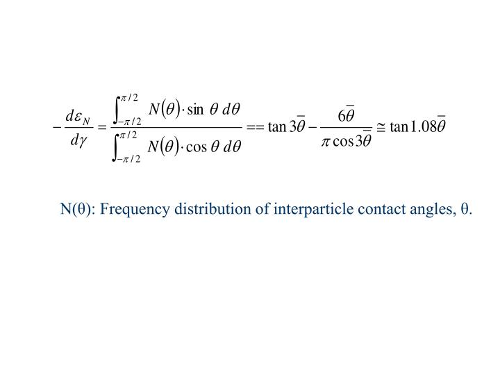 N(θ): Frequency distribution of interparticle contact angles, θ.