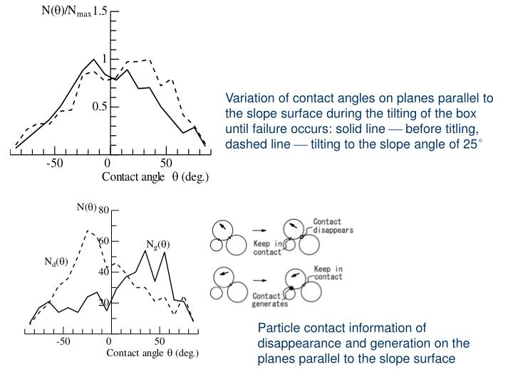 Variation of contact angles on planes parallel to the slope surface during the tilting of the box until failure occurs: solid line