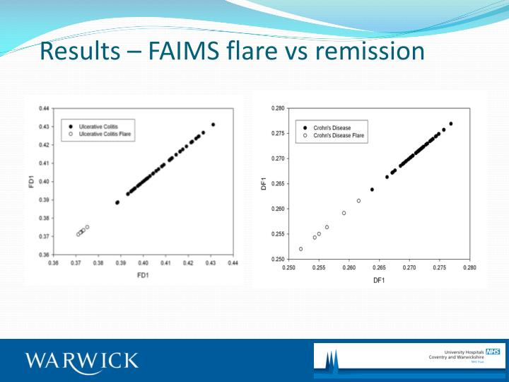 Results – FAIMS flare vs remission