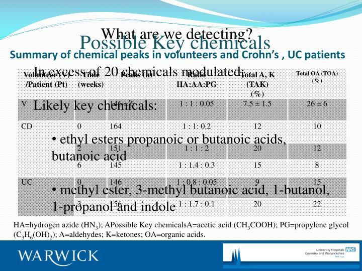Summary of chemical peaks in volunteers and Crohn's , UC patients