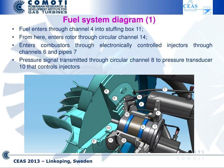 Fuel system diagram (1)