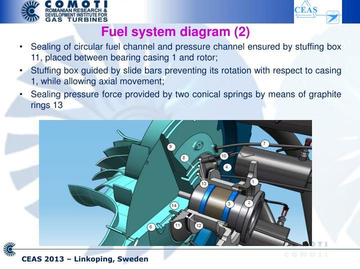 Fuel system diagram (2)
