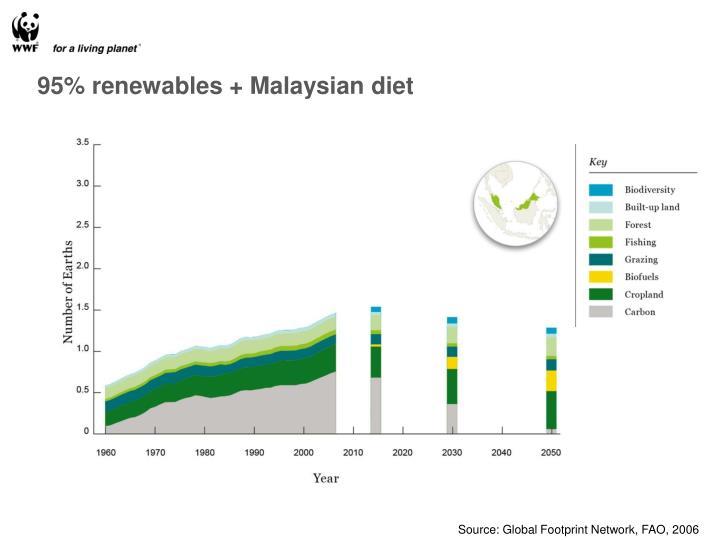 95% renewables + Malaysian diet
