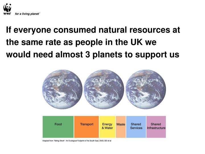 If everyone consumed natural resources at the same rate as people in the UK we would need almost 3 planets to support us