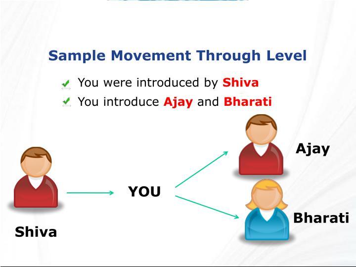 Sample Movement Through