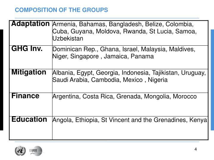 COMPOSITION OF THE GROUPS