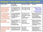 challenge 2 data requirements vs data available