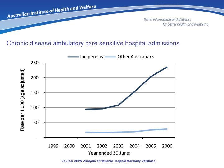 Chronic disease ambulatory care sensitive hospital admissions