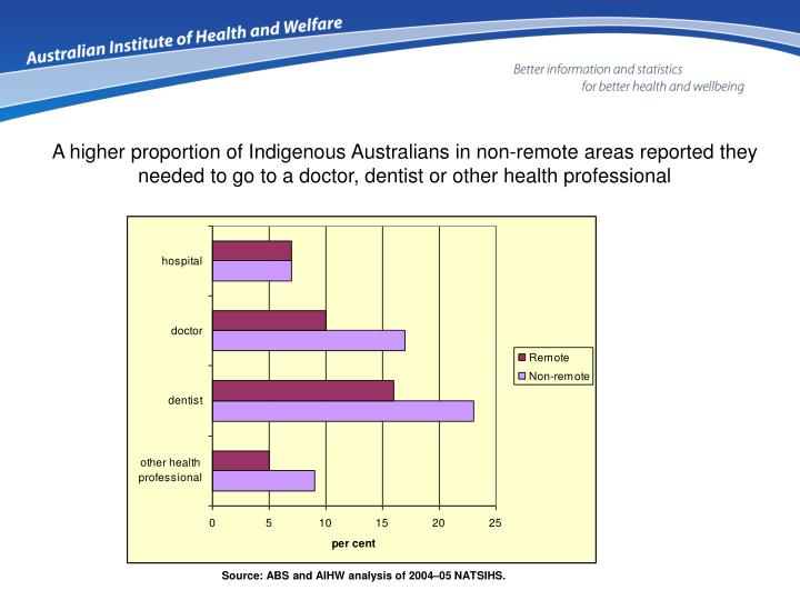 A higher proportion of Indigenous Australians in non-remote areas reported they needed to go to a doctor, dentist or other health professional