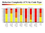 behavior complexity cv by code type