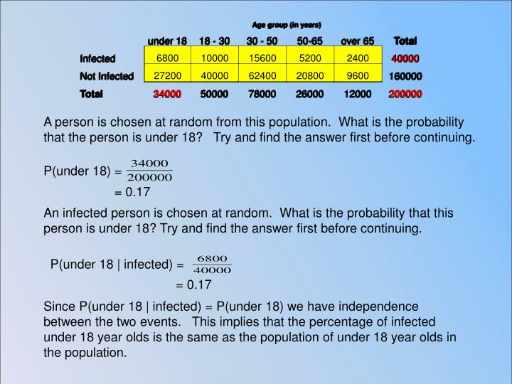 A person is chosen at random from this population.  What is the probability that the person is under 18?   Try and find the answer first before continuing.