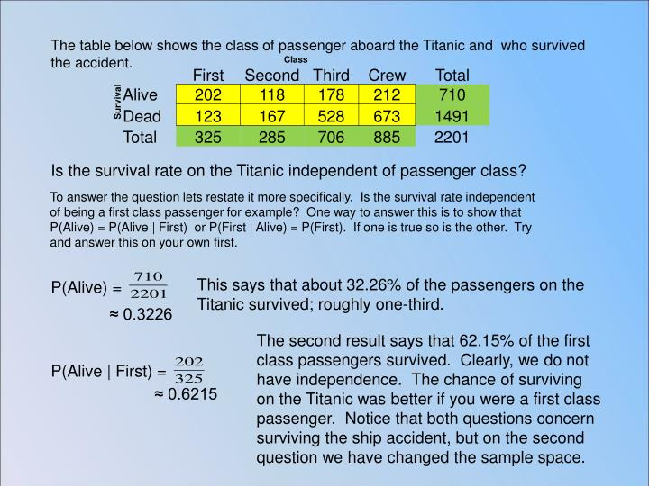 The table below shows the class of passenger aboard the Titanic and  who survived the accident.