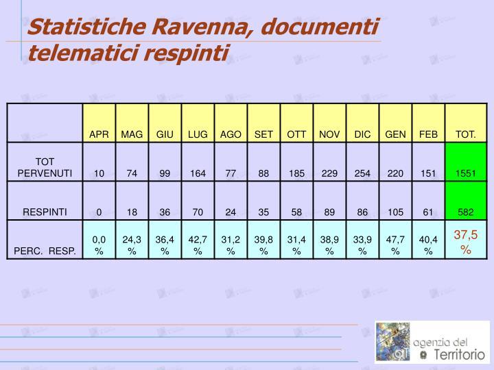 Statistiche Ravenna, documenti telematici respinti