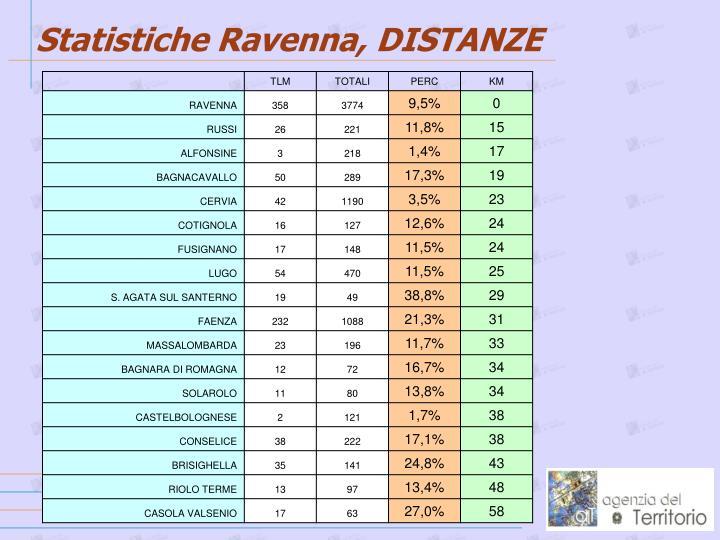 Statistiche Ravenna, DISTANZE
