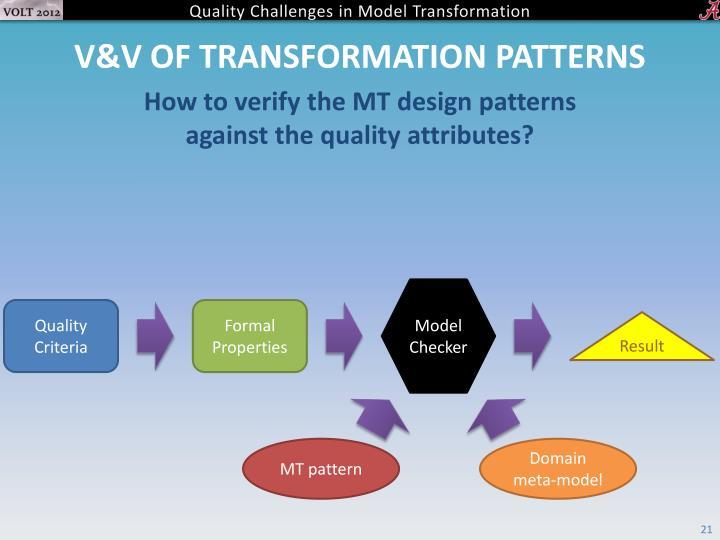 V&V of transformation patterns