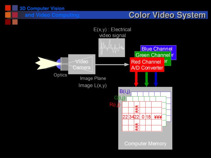 Color Video System