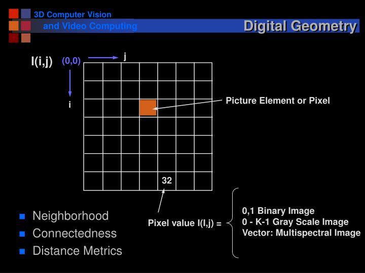 Pixel value I(I,j) =
