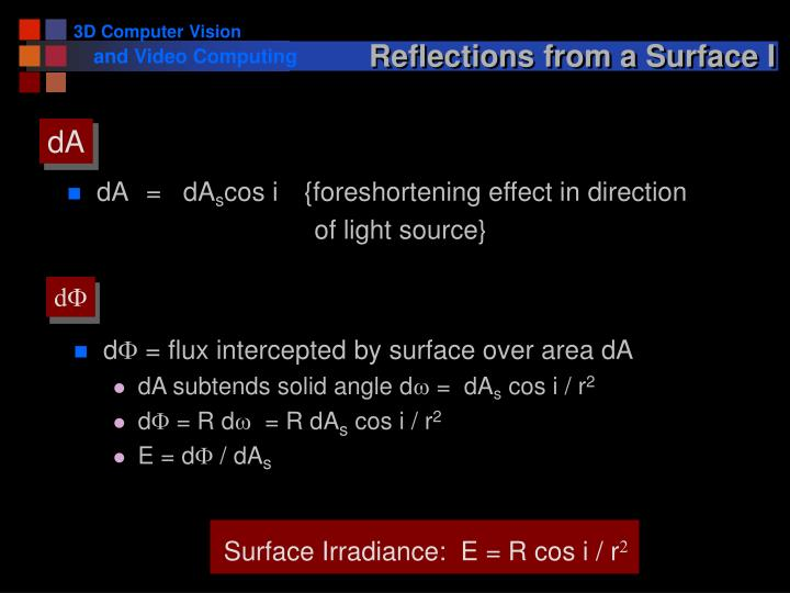 Surface Irradiance:  E = R cos i / r