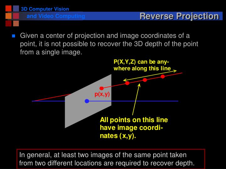 Reverse Projection