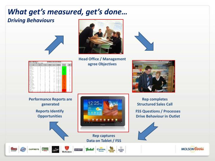What get's measured, get's done…