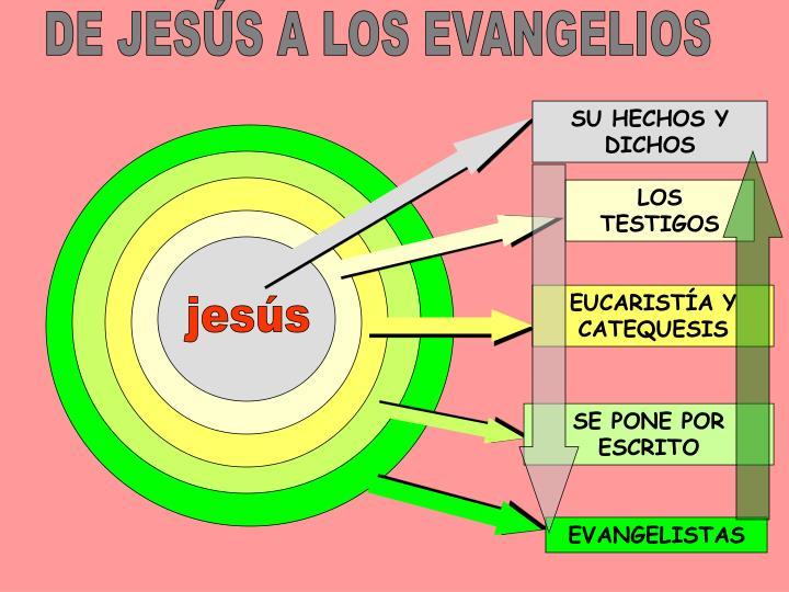 DE JESÚS A LOS EVANGELIOS
