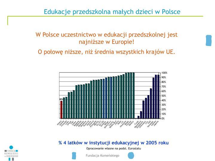 Edukacje przedszkolna małych dzieci w Polsce