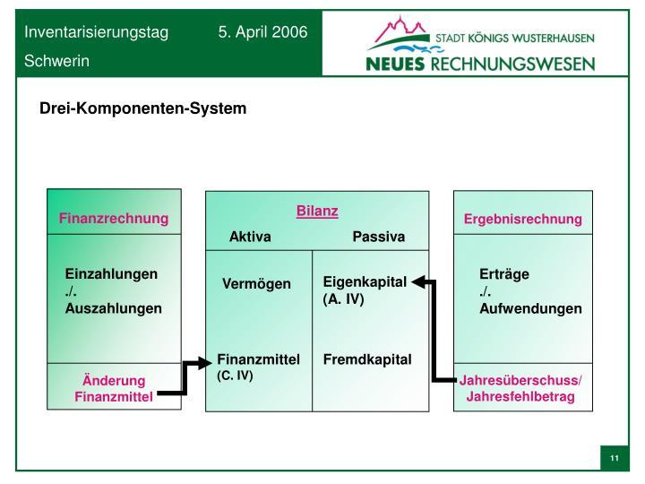 Drei-Komponenten-System