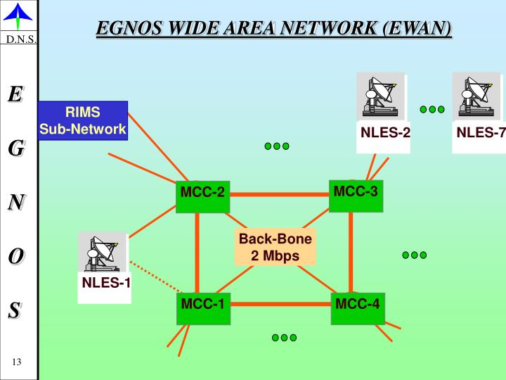 EGNOS WIDE AREA NETWORK (EWAN)