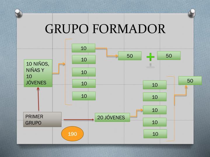 GRUPO FORMADOR