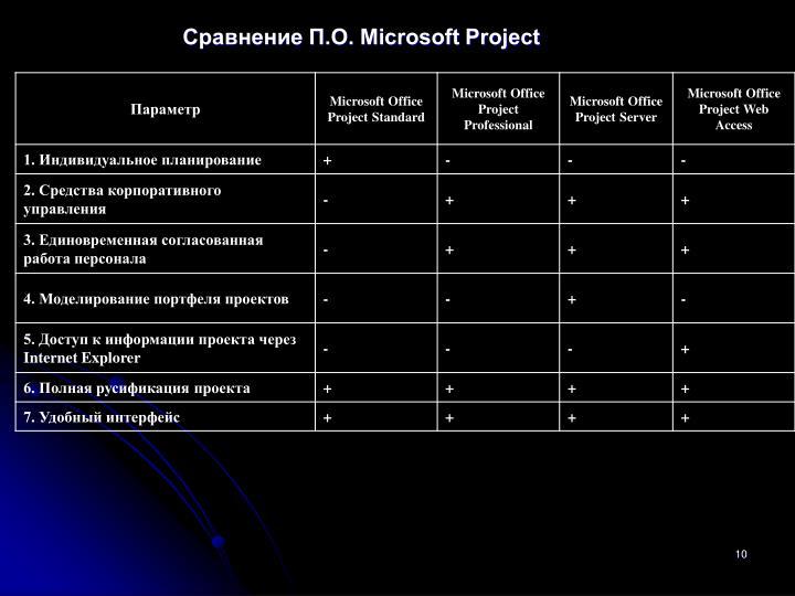 Сравнение П.О. Microsoft Project