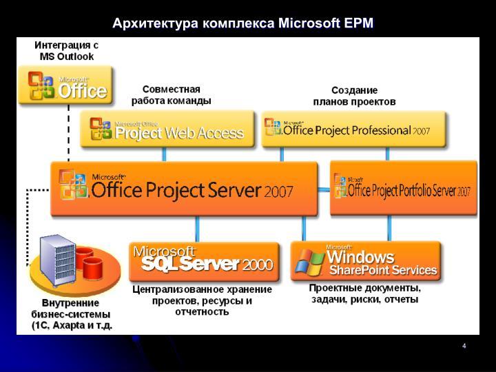 Архитектура комплекса Microsoft EPM
