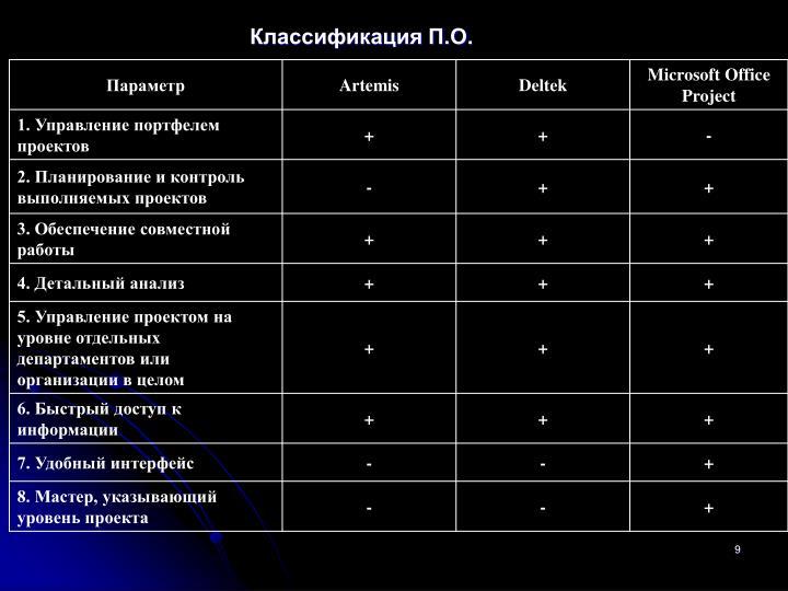 Классификация П.О.