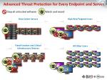 advanced threat protection for every endpoint and server1