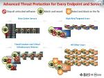 advanced threat protection for every endpoint and server2
