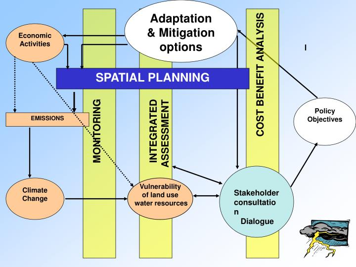 Adaptation & Mitigation options