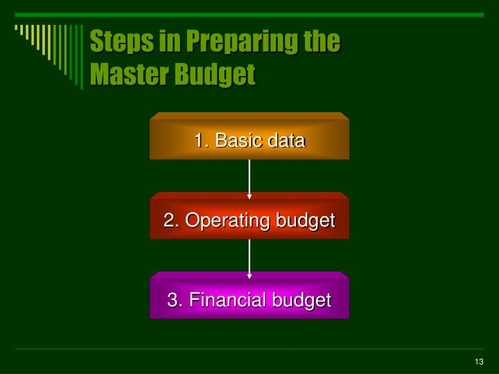 2. Operating budget