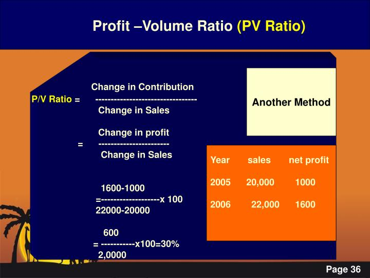 Profit –Volume Ratio