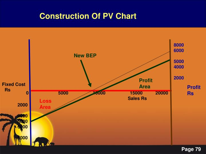 Construction Of PV Chart
